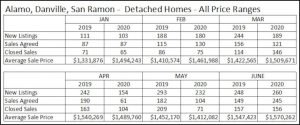 July 2020 Real Estate Update