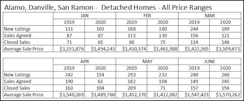 July 2020 Real Estate Update